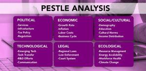 CMSVOC CMI Management Models - PESTLE Analysis