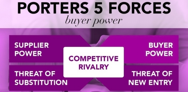 Porter's Five Forces: Buyer Power