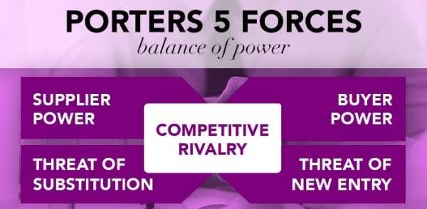 Porter's Five Forces – Overview