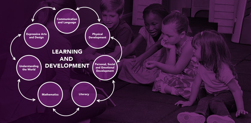 EYFS – stages of learning & development